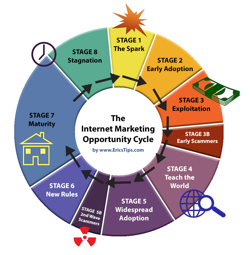 Internet Marketing Opportunity Cycle